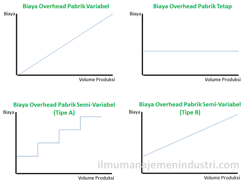 Pengertian Biaya Overhead Pabrik dan Jenis-jenis Biaya Overhead