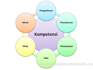 Pengertian Kompetensi dalam Manajemen SDM