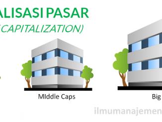Pengertian Kapitalisasi Pasar (market capitalization) dan cara menghitung kapitalisasi pasar