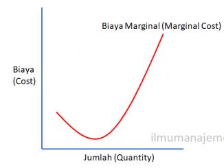 Pengertian Biaya Marginal dan Cara Menghitungnya