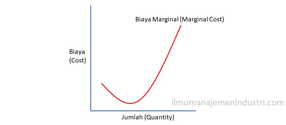Pengertian Biaya Marginal dan Cara Menghitung Biaya Marjnal