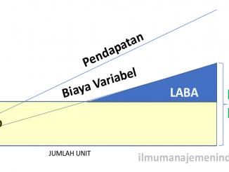 Pengertian Margin Kontribusi dan Cara Menghitung Margin Kontribusi